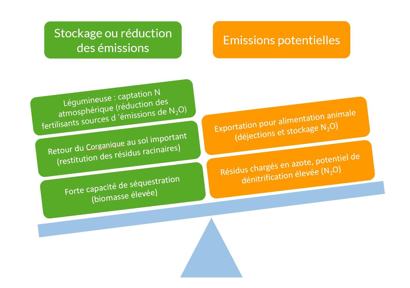 équilibre émissions